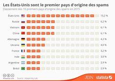 En Europe, l'Allemagne et la France sont les premiers pays émetteurs de spams, mais restent loin de la Russie, deuxième au classement.