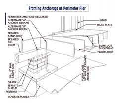 Pier and beam repair foundation repair pier and beam pier for Pier and beam foundation cost per square foot