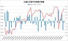 SQ値と日経平均終値の乖離をグラフ化してみた(~2020年8月) Line Chart