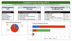 Probably the largest bicycle touring data set in the world.  Long Distance Cycle Journeys (LDCJ) has over 100 cyclists with a combined exp...