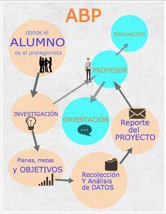 Trabajo por proyectos y la metodología ABP