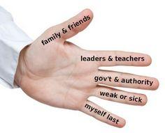 Teaching Children the Five Finger Method to pray