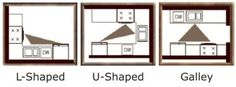 http://www.kitchenviews.com/small-kitchen-designs/kitchen_appliance_placement.htm Work Triangle Layouts with Captions