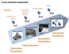usine 4.0 - Recherche Google