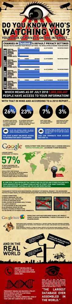Do you know who's watching you on the internet? [infographic] via @42bisnl