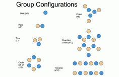 An image of seven group configurations shown by blue and yellow dots, both colors representing different ways to pair students.