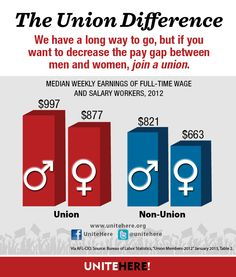 """Great graph from Share to spread the importance of the union difference Equal Pay, Labor Union, Gap Men, World's Fair, Number One, Helping People, Politics, Learning, Day"