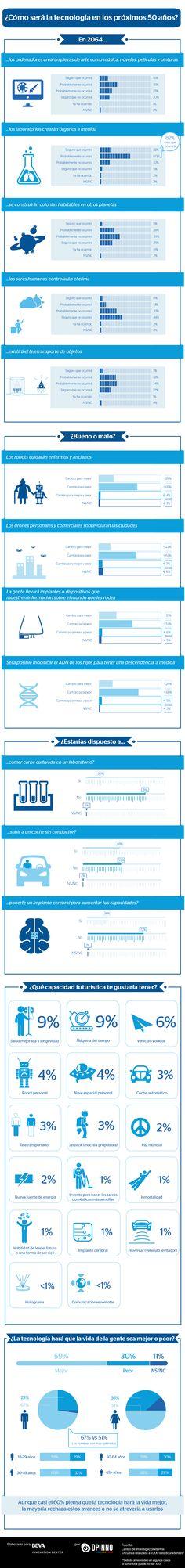 ¿Cómo será la #tecnología en los próximos 50 años? #infografíasBBVA
