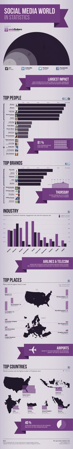 Social Media World Stats infographic