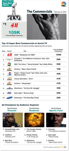 #SuperBowl XLVI: The Biggest Social TV Event Ever Recorded - The Commercials | #Infographic