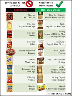 GMO food alternatives. Now if the stores would just carry non-GMO foods and at the same price...