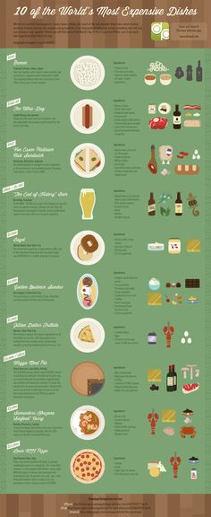 10 of the most expensive dishes in the world [INFOGRAPHIC] - World Cuisine Most Expensive Food, Expensive Taste, Mouton Rothschild, Cooking Tips, Cooking Recipes, Cooking Stuff, Food Facts, Food Videos, Carne