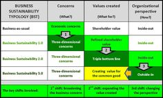 The Typology – True Business Sustainability