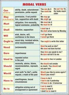 List of Synonyms in English from A-Z with Examples - 7 English Grammar For Kids, English Grammar Rules, English Language Learning, English Study, English Lessons, English Class, English Teaching Materials, English Teaching Resources, Education English