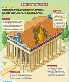 Les temples grecs Plus Greek History, World History, History Activities, French Language Learning, French Lessons, Learn French, Ancient Civilizations, Ancient Greece, Art And Architecture