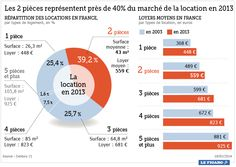 10/02/14 - #immobilier : Augmentation modérée des loyers en 2013 en France