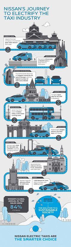 Τα Nissan Leaf κατακτά τον κόσμο των ταξί!
