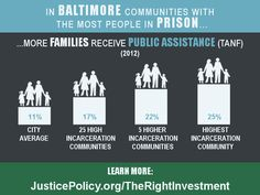 Those who live in Baltimore's highest-incarceration communities are also the most reliant on public assistance. #RightInvestment JusticePolicy.org/TheRightInvestment