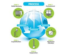 klor dricksvatten Water Solutions, Water Filtration System, Technology, Image, Tech, Tecnologia, Engineering