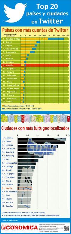 Top 20 países y ciudades en #Twitter #Infografia