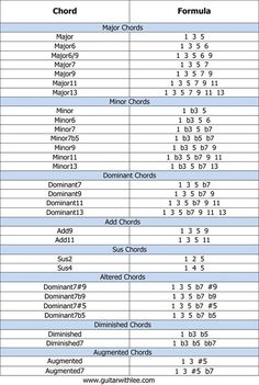 FREE Printable Chord Formulas PDF http://www.guitarandmusicinstitute.com: