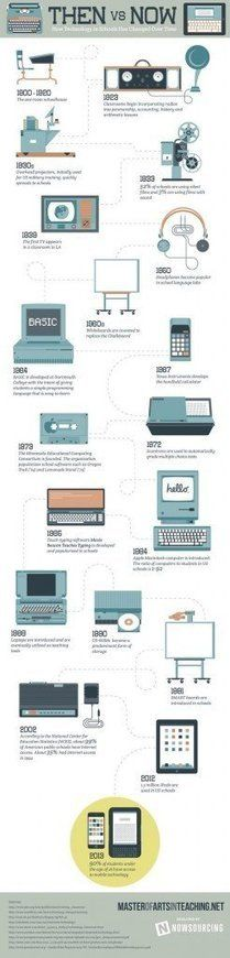 How Technology In Schools Has Changed = Then  Now.