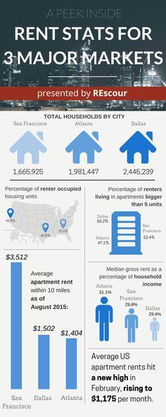 A Visualization on Rental Statistics for 3 Major Markets