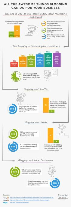 All the Awesome Things Blogging can do for Your Business #Blogging #SMB #Infographic