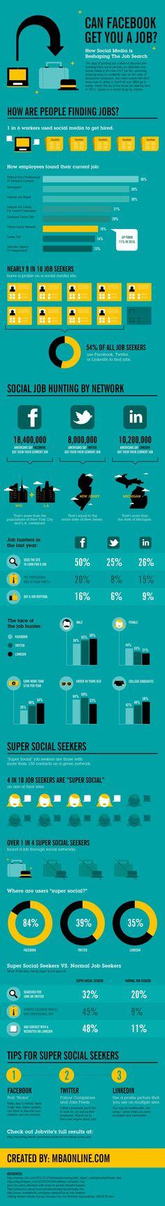 Job Hunting Through Social Media