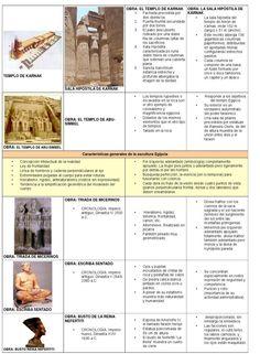 Arte egipcio Graffiti History, Art History Lessons, World History, Make It Simple, Ushuaia, Exercise, Culture, Autumn, Diy
