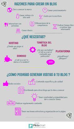 8 Razones para crear un blog http://blgs.co/7vJ27k