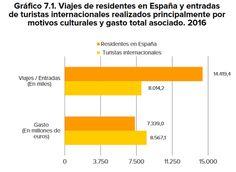 El 12,5% de los turistas que visita España tiene una motivación cultural