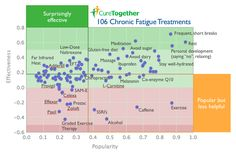 CFS infographic   CFS Treatment   What works and what doesn't.
