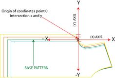 How to grade a sewing pattern and how to check a pattern for grading accuracy