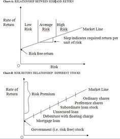 """The relationship between risk and return is a fundamental financial relationship that affects expected rates of return on every existing asset investment.  The Risk-Return relationship is characterized as being a """"positive"""" or """"direct"""" relationship meaning that if there are expectations of higher levels of risk associated with a particular investment then greater returns are required as compensation for that higher expected risk."""