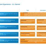 Elements of User Experience by J.J. Garrett