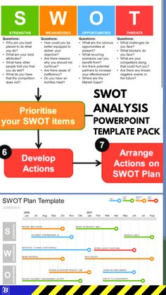 SWOT Analysis Powerpoint Templates - Business Management - Ideas of Business Management - This SWOT Analysis Templates collection features 24 Powerpoint guidance and template slides: cheat sheet list prioritisation actions and SWOT Plan. Change Management, Business Management, Business Planning, Program Management, Brand Management, Analyse Swot, Templates Powerpoint, Strategic Planning Process, Strategic Planning Template