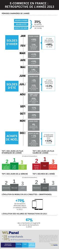 Les temps forts de l'e-commerce français en 2013