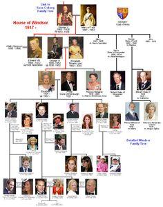 House of Romanov Family Tree | Windsor Family Tree