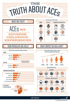 """The CDC's Adverse Childhood Experiences Study (ACE Study) uncovered a stunning link between childhood trauma. Trauma Therapy, Therapy Tools, Therapy Ideas, Art Therapy, Kids Therapy, Occupational Therapy, Coping Skills, Social Skills, Life Skills"
