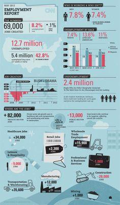 13 Job Infographics Ideas Job Infographic Job Search