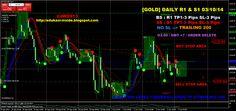 EDUKASI INSIDE: [GOLD] DAILY R1 & S1 03/10/14 #investasi #bisnis #edukasiinside