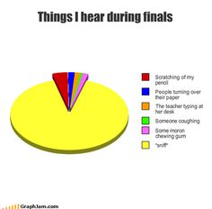 Finals Week in Graphs and Charts | Mental Floss