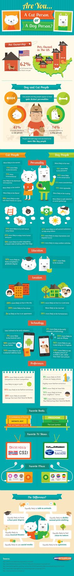 Are you a cat or a dog person? | Infographic | Creative Bloq