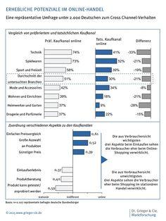 http://www.marketing-boerse.de/News/details/1521-Potenzial-fuer-Online-Handel-noch-nicht-ausgeschoepft/52383