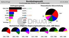 Wahlumfrage: Bundestagswahl (#btw) - Forschungsgruppe Wahlen - 14.10.2016