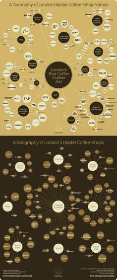 A Taxonomy of Hip Coffee-Shop Names