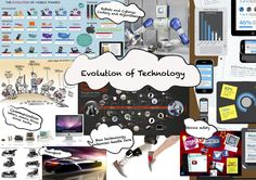 Evolution of Technology Moodboard