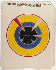 W. E. B. Du Bois' Hand-Drawn Infographics of African-American Life (1900) | The Public Domain Review