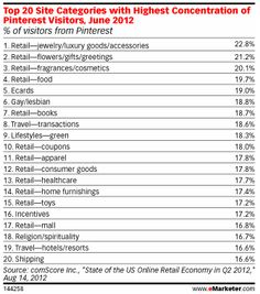 Pinterest is key for travel marketers